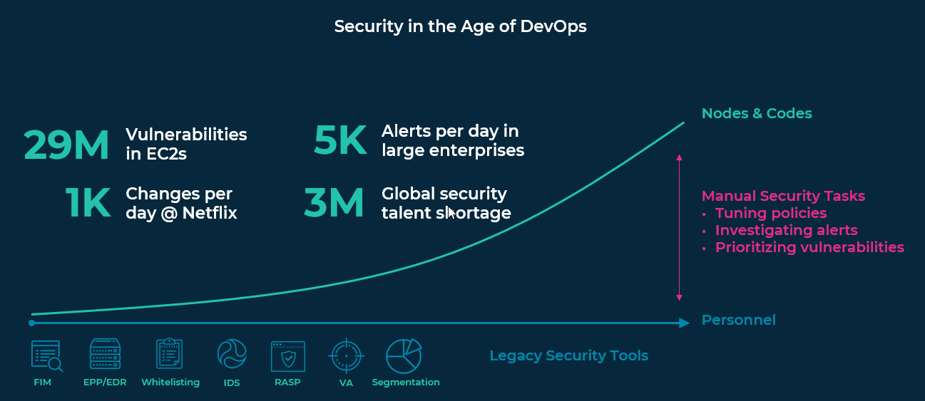 Security in the Age of DevOps